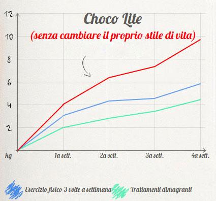 Grafico efficacia dimagrante chocolite